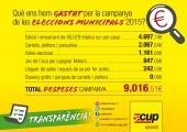 La CUP fa públiques les despeses de la campanya electoral